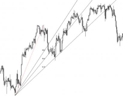 Strategia de tranzacționare Daily Fibonacci Pivot