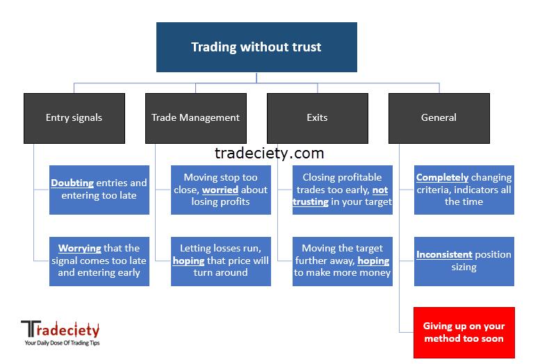 Cum să îți menții încrederea în sistemul tău de trading după ce pierzi 2