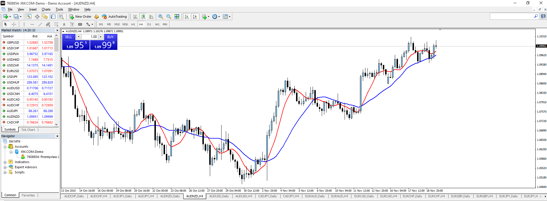 MetaTrader 4 - Tutorial 2
