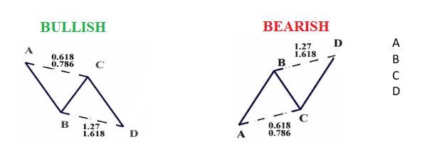 Tranzacționarea bazată pe formațiuni armonice Cel mai eficient model 1