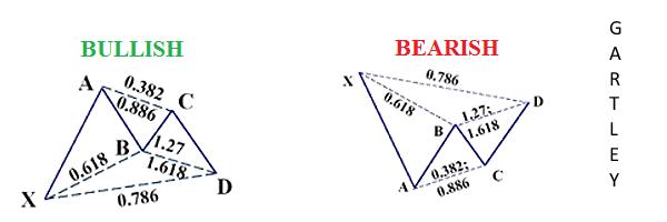 Tranzacționarea bazată pe formațiuni armonice Cel mai eficient model 2