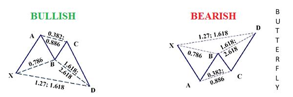 Tranzacționarea bazată pe formațiuni armonice Cel mai eficient model 3