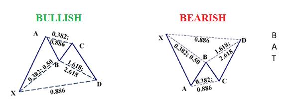 Tranzacționarea bazată pe formațiuni armonice Cel mai eficient model 4