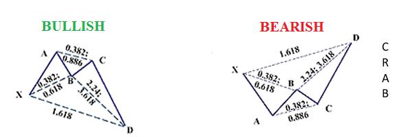 Tranzacționarea bazată pe formațiuni armonice Cel mai eficient model 5