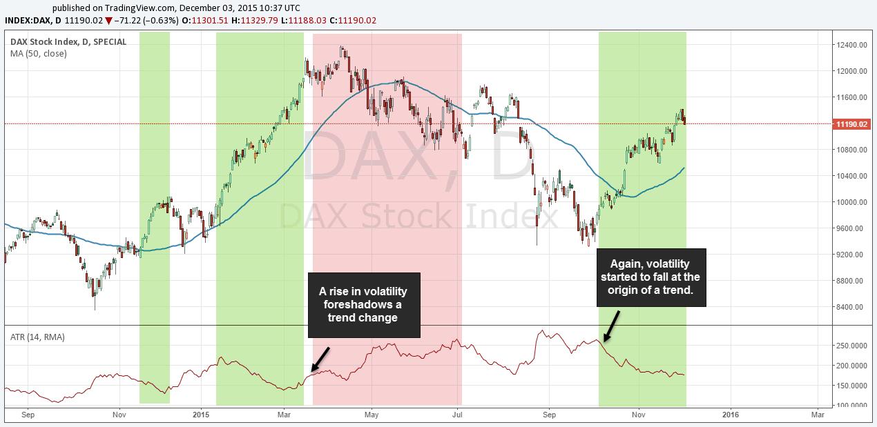 Cum să utilizezi indicatorul ATR - Instrumentul universal de trading 3