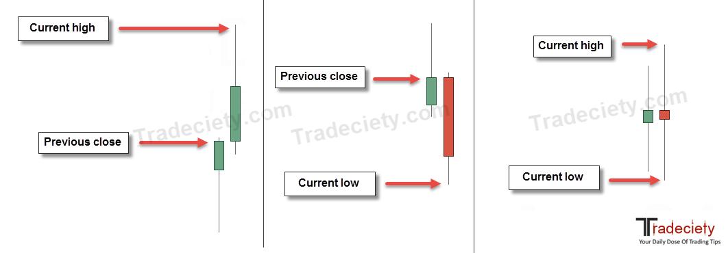 Cum să utilizezi indicatorul ATR - Instrumentul universal de trading