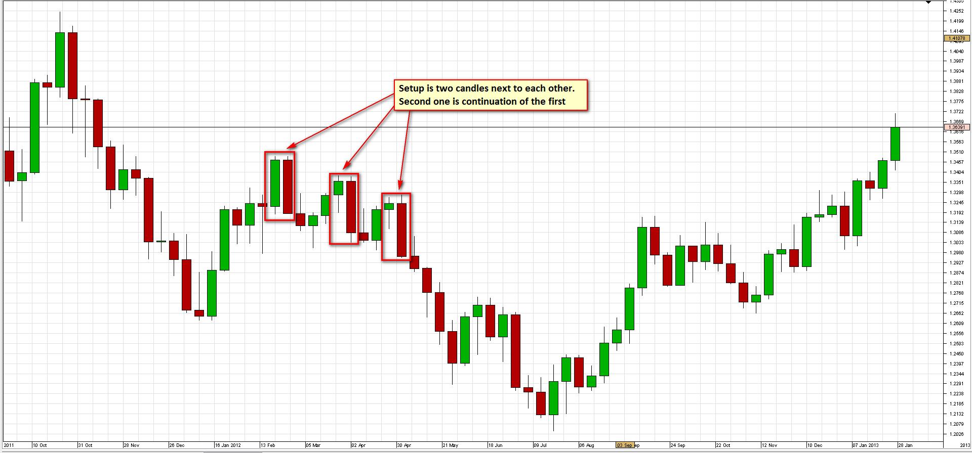 Descrierea strategiei săptămânale SR pentru EURUSD 1