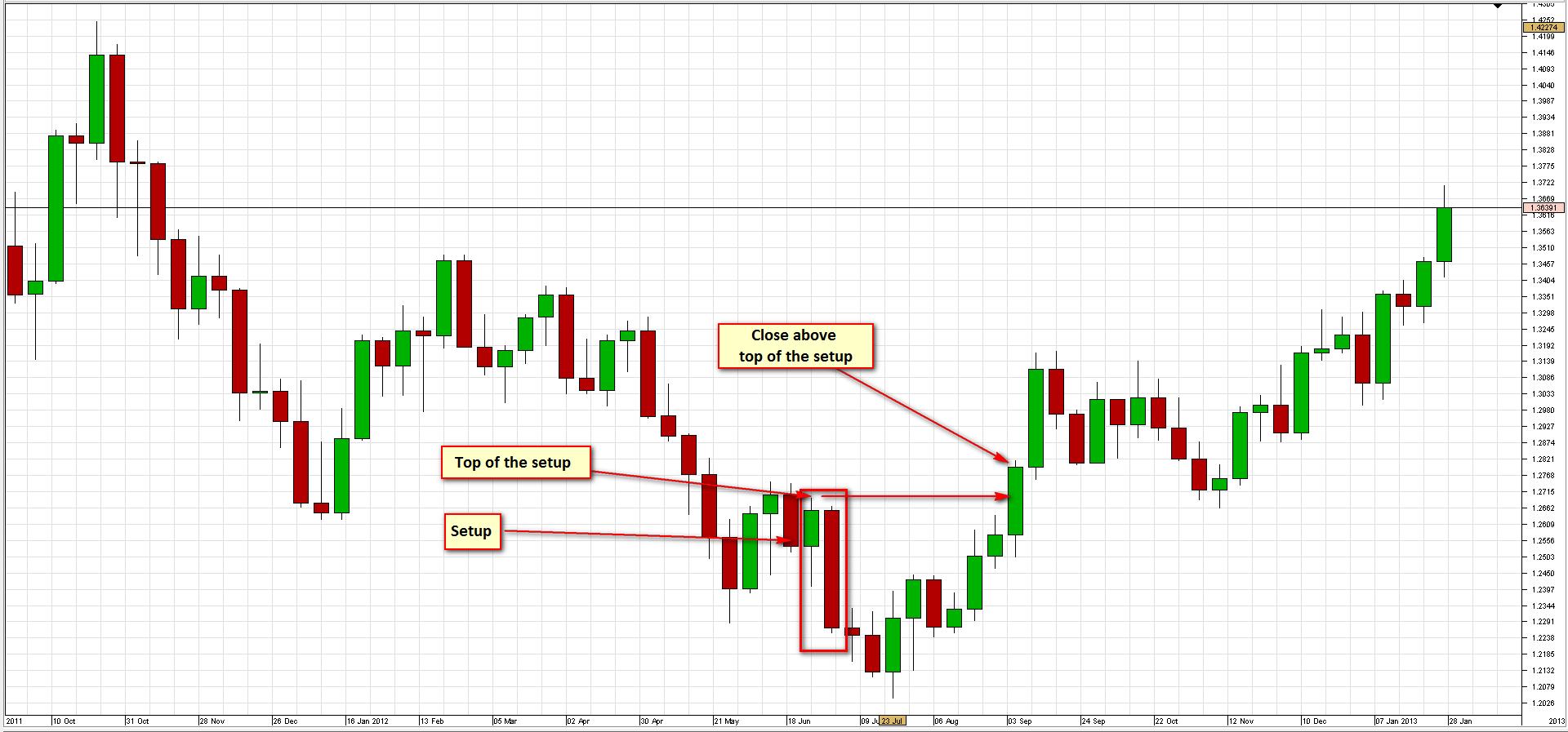 Descrierea strategiei săptămânale SR pentru EURUSD 6