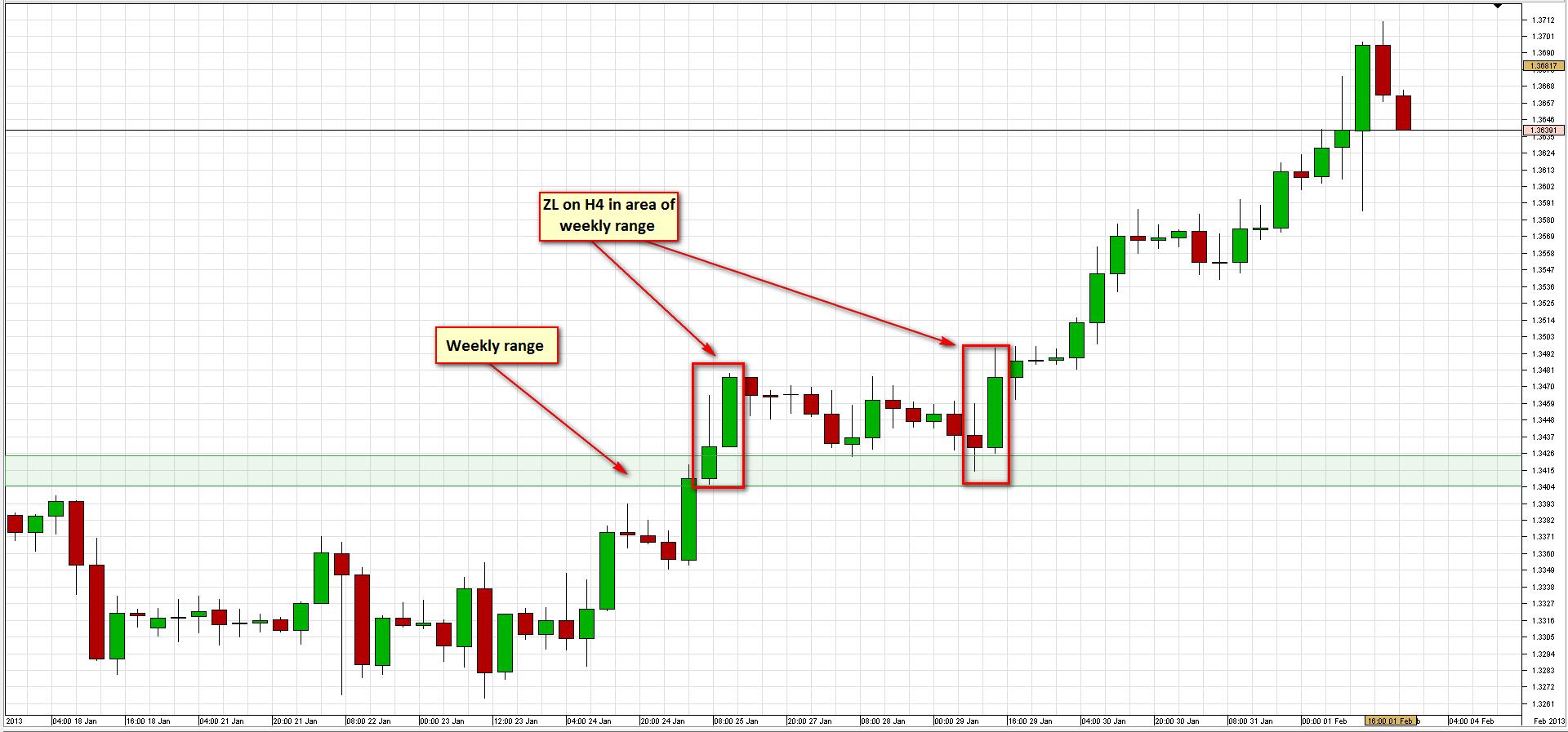 Descrierea strategiei săptămânale SR pentru EURUSD 7