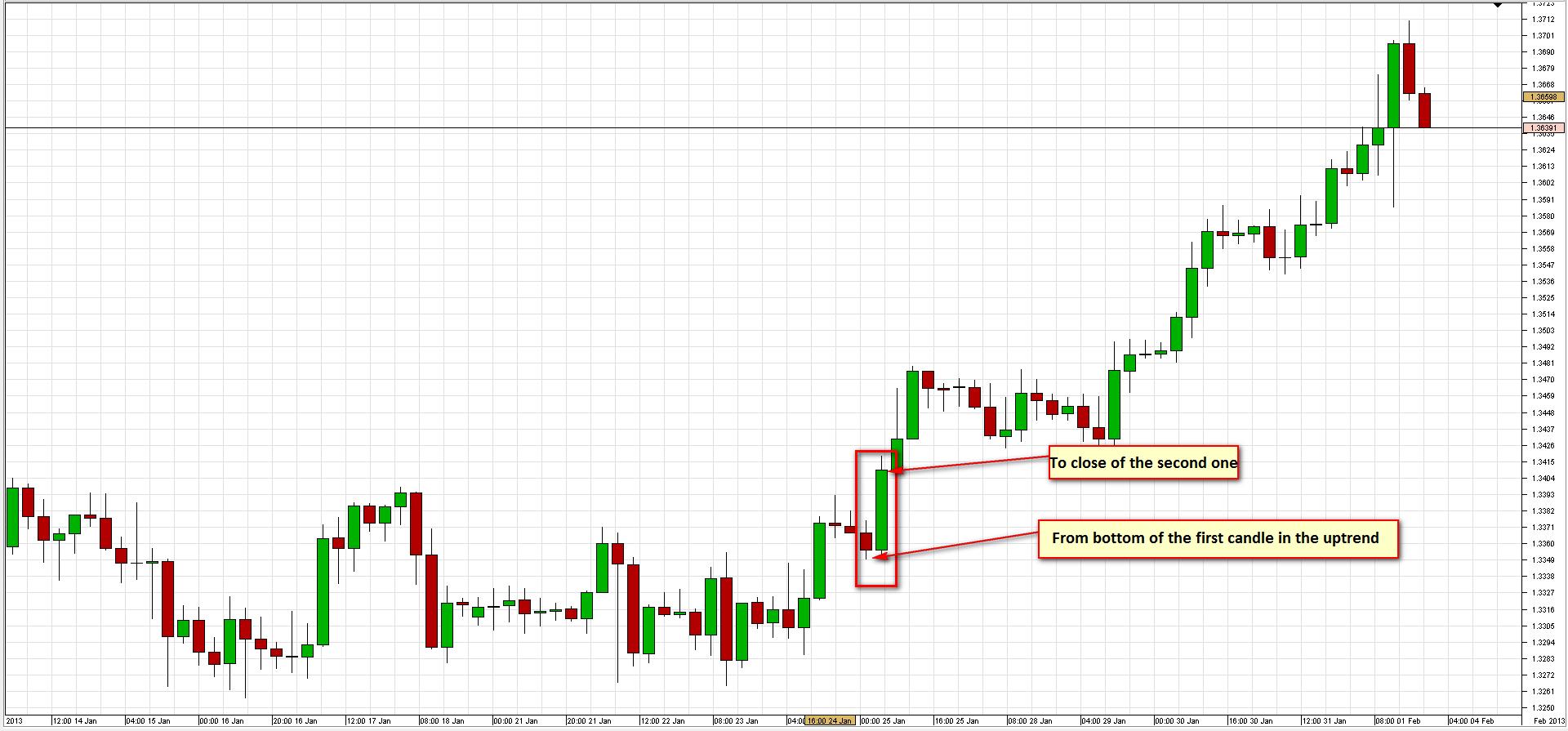 Descrierea strategiei săptămânale SR pentru EURUSD 8