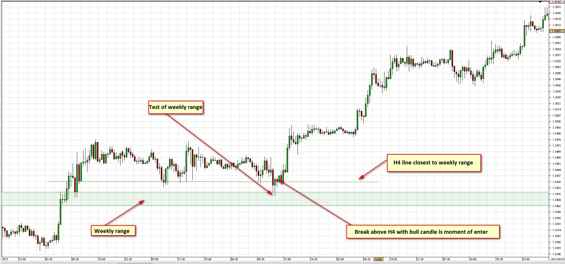 Descrierea strategiei săptămânale SR pentru EURUSD 9