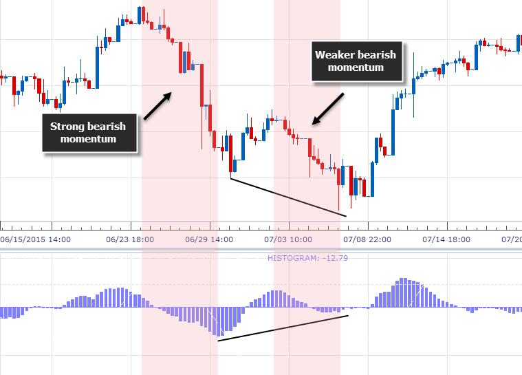 Dubla divergență - Un concept important al tradingului 1