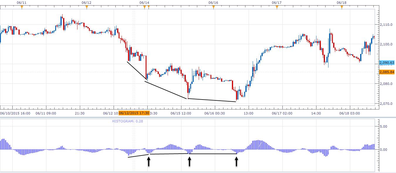Dubla divergență - Un concept important al tradingului 2