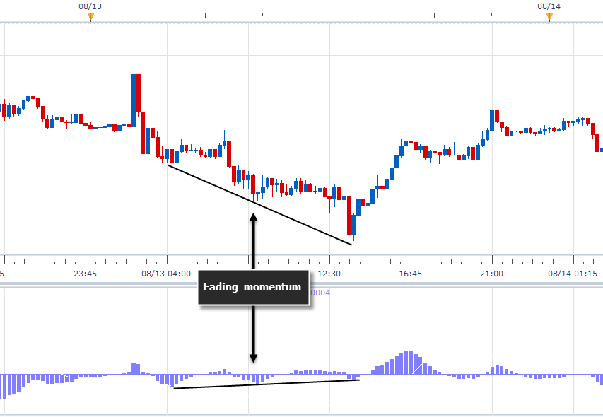 Dubla divergență - Un concept important al tradingului 4