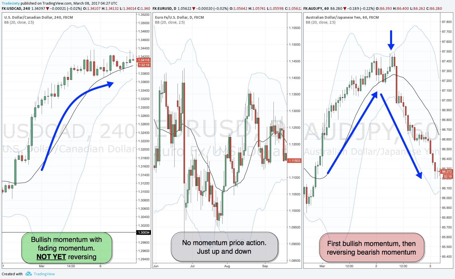 Tranzacționarea momentumului - Un ghid de tranzacționare pe baza acțiunii prețului 1