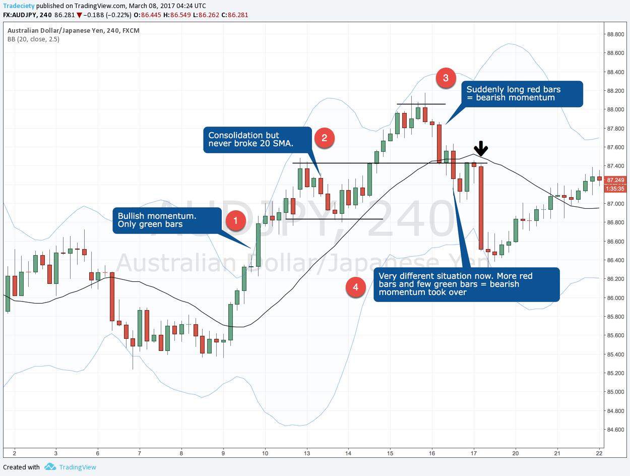 Tranzacționarea momentumului - Un ghid de tranzacționare pe baza acțiunii prețului 2