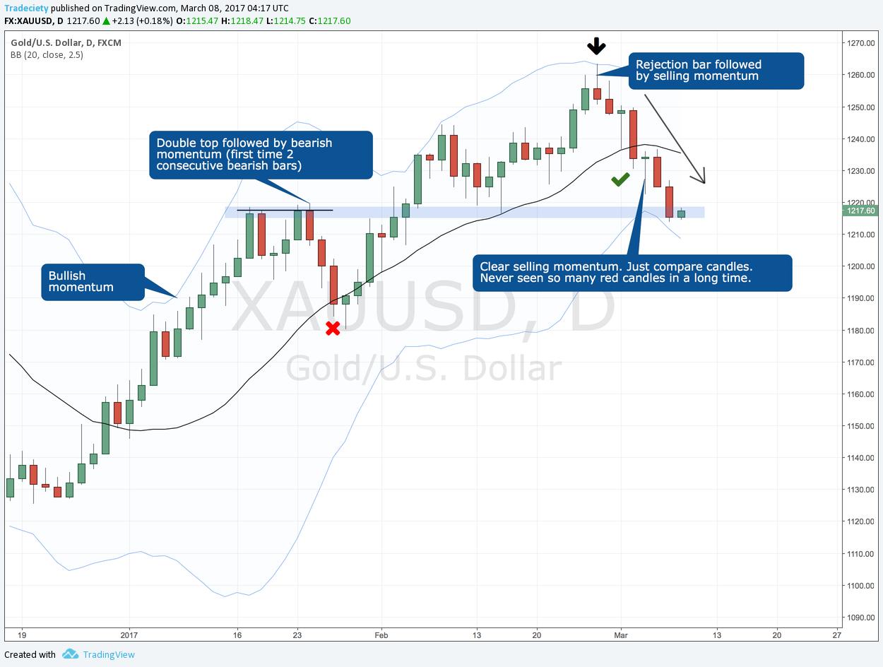 Tranzacționarea momentumului - Un ghid de tranzacționare pe baza acțiunii prețului 3