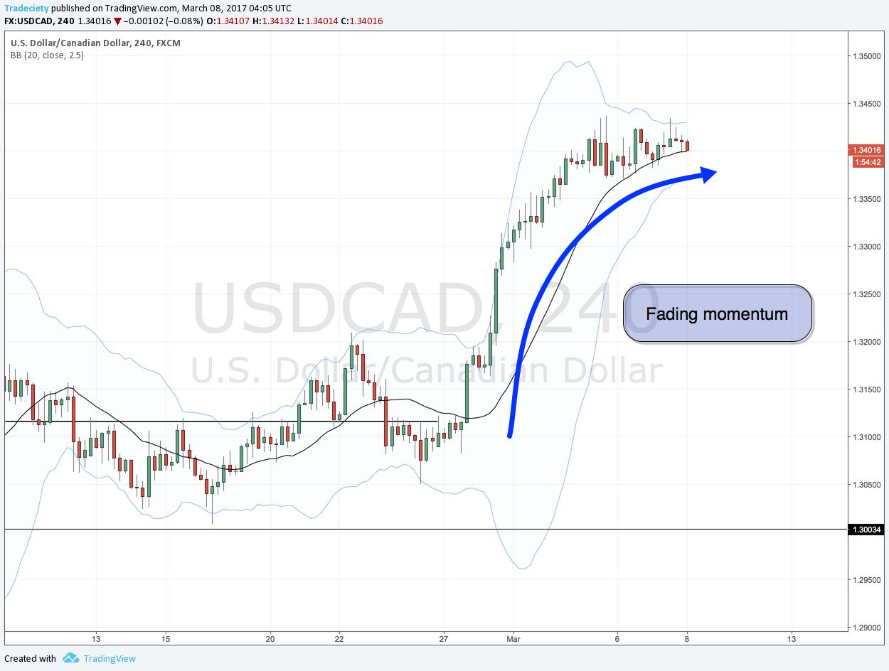 Tranzacționarea momentumului - Un ghid de tranzacționare pe baza acțiunii prețului 5